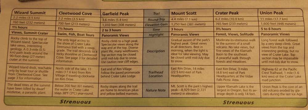 Описание трейлов в парке Озеро Крейтер