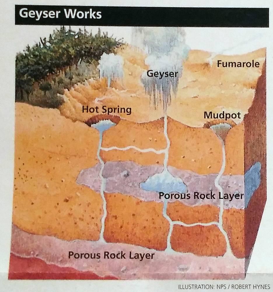 Как работает гейзер