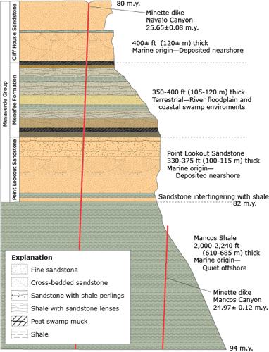 Геологические слои в Меса-Верде