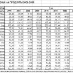 Потребительские цены на продукты в России за последние 10 лет