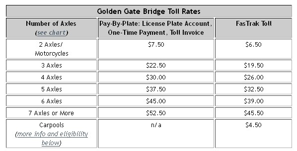 Стоимость проезда по мосту Золотые Ворота