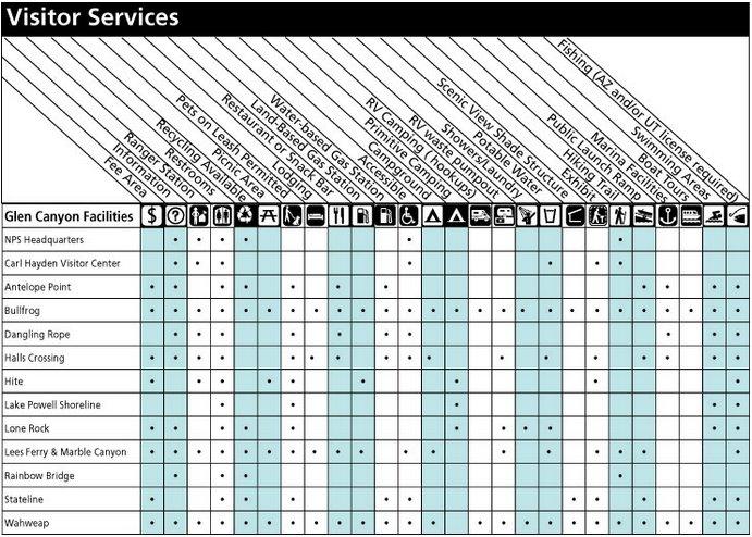 Сервисы для посетителей озера Пауэлл