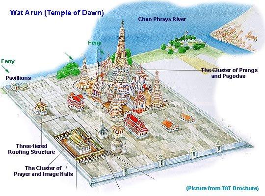 Схема Ват Арун