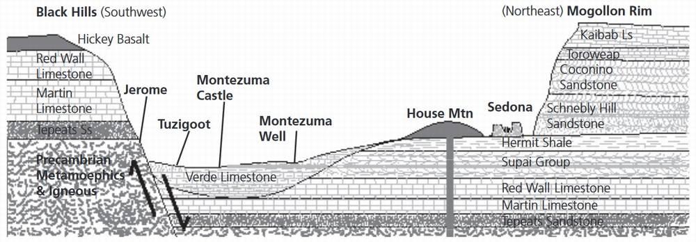 Геологические пласты